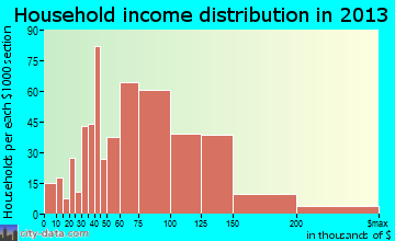 Syracuse household income distribution