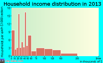 Toquerville household income distribution