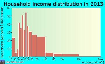 Tremonton household income distribution