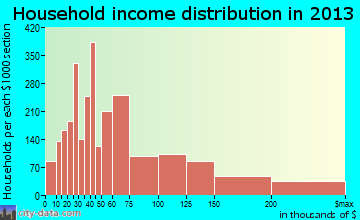 Tustin household income distribution