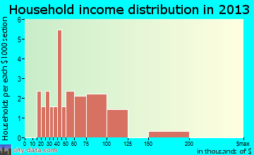 Wallsburg household income distribution