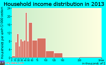 Wellsville household income distribution