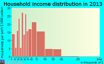 White City household income distribution