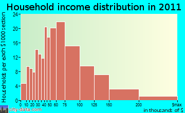 Ogden Valley household income distribution