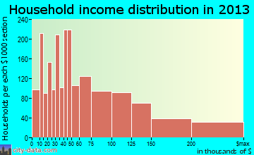 Union City, CA household income