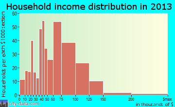 Woods Cross household income distribution