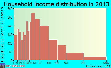 Vacaville household income distribution