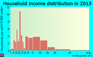 Francis household income distribution