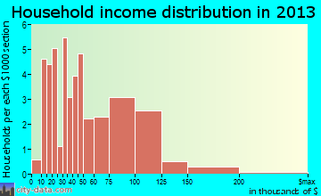 Genola household income distribution