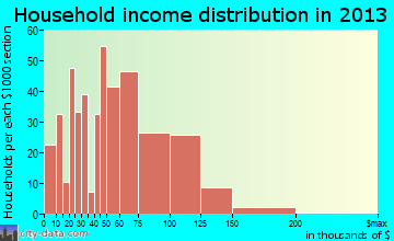 Grantsville household income distribution