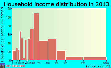 Herriman household income distribution