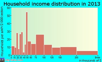 Valley Center household income distribution