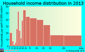 Highland household income distribution