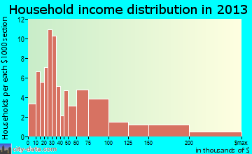 Val Verde household income distribution