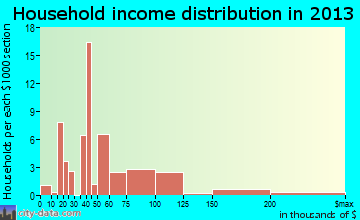 Leeds household income distribution