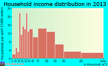 Mapleton household income distribution