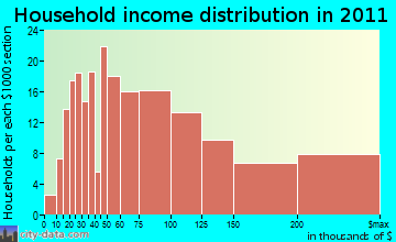 Mount Olympus household income distribution