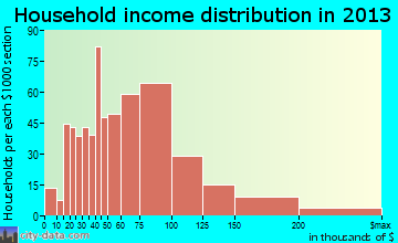 North Ogden household income distribution