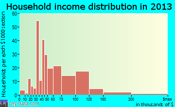 Santa Clara household income distribution