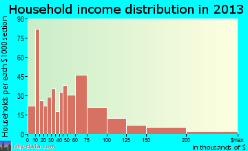 Montpelier household income distribution