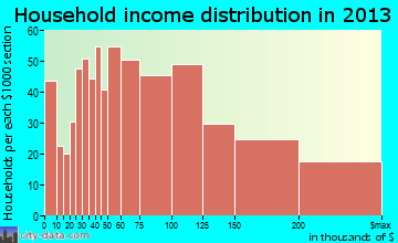 Walnut household income distribution