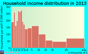 Walnut Creek household income distribution