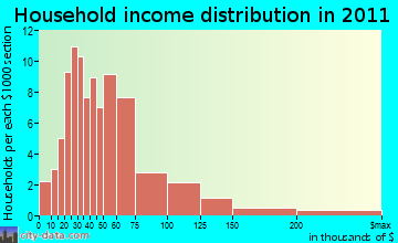 Orwell household income distribution