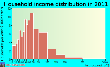 Starksboro household income distribution