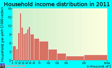 Dorset household income distribution