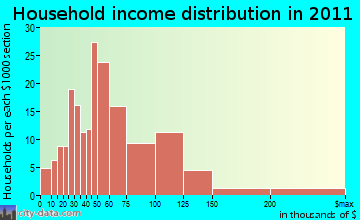Hinesburg household income distribution