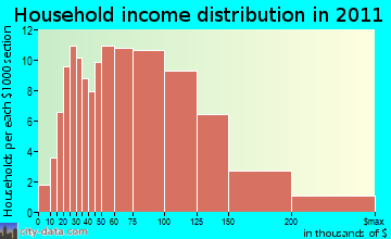 Underhill household income distribution