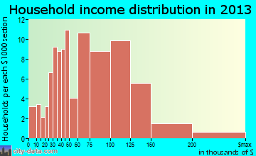 West Bishop household income distribution