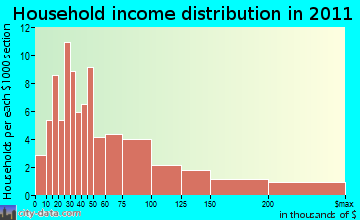 Killington household income distribution
