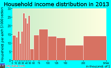 Westlake Village household income distribution