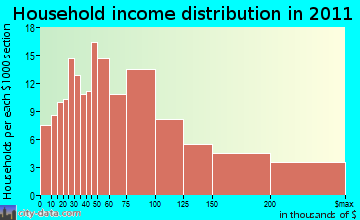 Norwich household income distribution