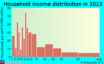 Warrenton household income distribution