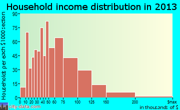 West Puente Valley household income distribution