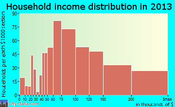 West Springfield household income distribution
