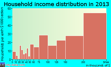 Wolf Trap household income distribution