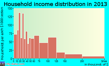 Bailey's Crossroads household income distribution