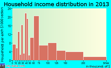 Berryville household income distribution