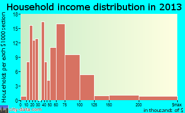Blue Ridge household income distribution