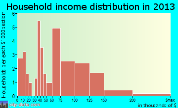 Boyce household income distribution