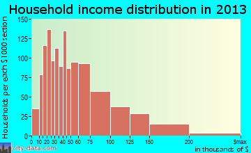 Wildomar household income distribution