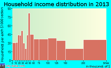Chantilly household income distribution