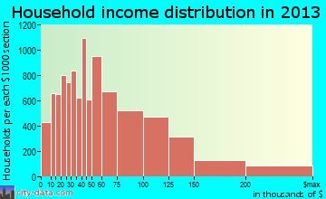 Chesapeake household income distribution