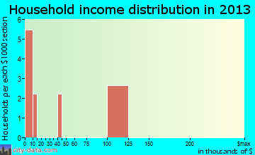 Columbia household income distribution