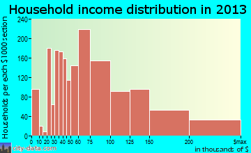 Dale City household income distribution