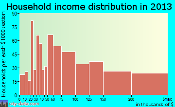 Fairfax household income distribution