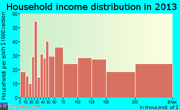Falls Church household income distribution